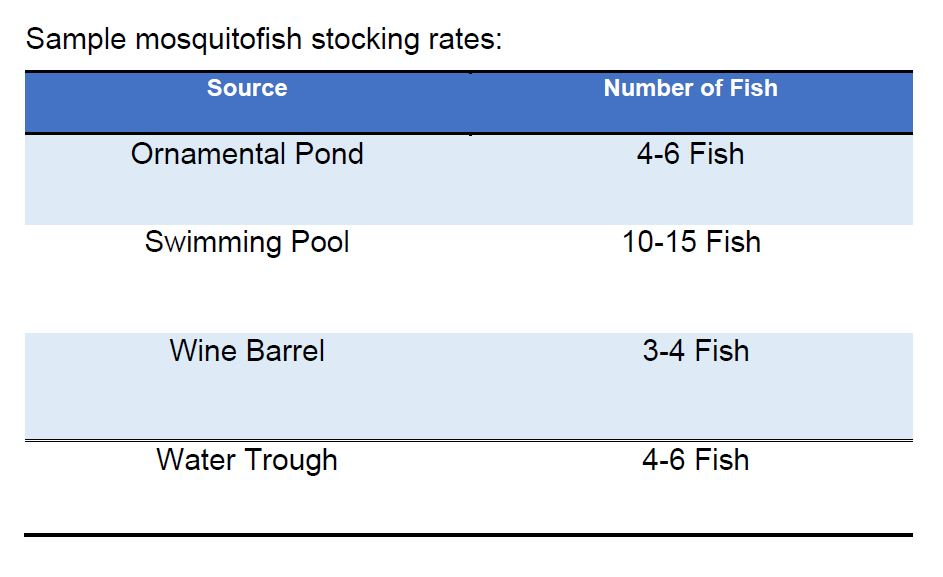 mosquitofish per source